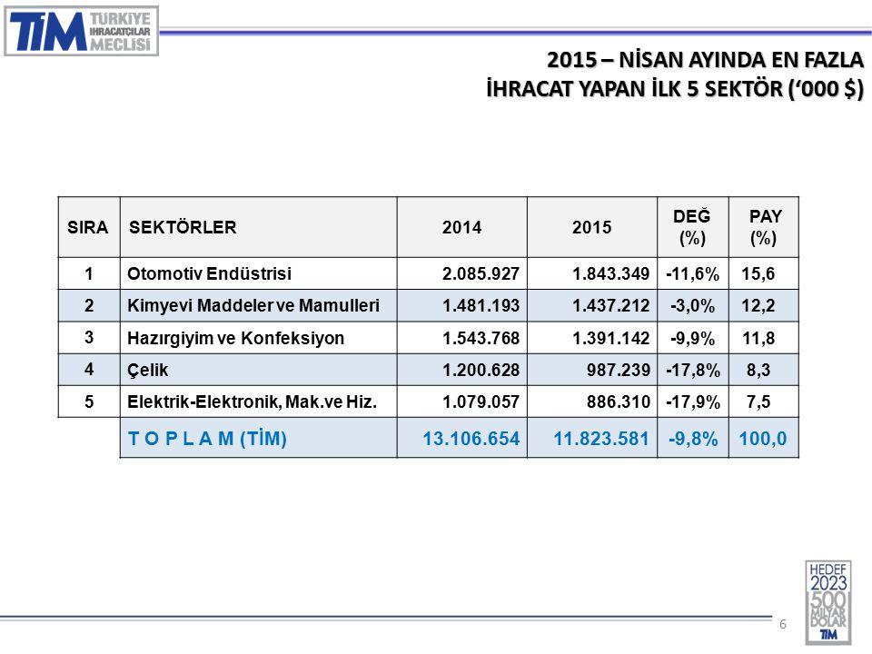 66 2015 – NİSAN AYINDA EN FAZLA İHRACAT YAPAN İLK 5 SEKTÖR ('000 $) SIRASEKTÖRLER20142015 DEĞ (%) PAY (%) 1 Otomotiv Endüstrisi 2.085.9271.843.349-11,6%15,6 2 Kimyevi Maddeler ve Mamulleri 1.481.1931.437.212-3,0%12,2 3 Hazırgiyim ve Konfeksiyon 1.543.7681.391.142-9,9%11,8 4 Çelik 1.200.628987.239-17,8%8,3 5 Elektrik-Elektronik, Mak.ve Hiz.