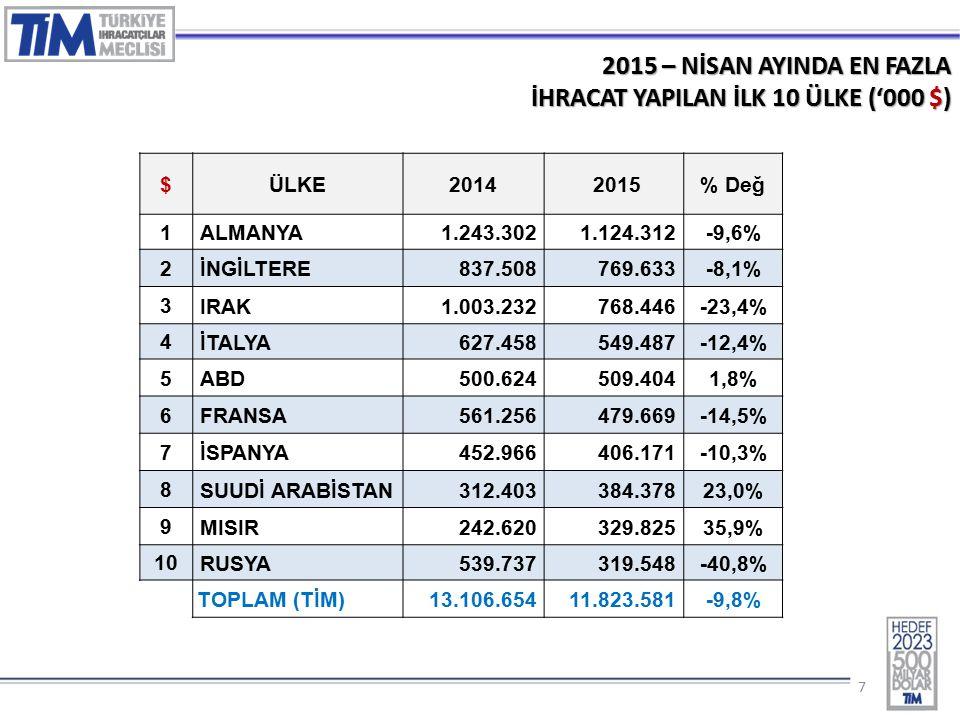 77 2015 – NİSAN AYINDA EN FAZLA İHRACAT YAPILAN İLK 10 ÜLKE ('000 $) $ÜLKE2014 2015% Değ 1 ALMANYA1.243.3021.124.312-9,6% 2 İNGİLTERE837.508769.633-8,1% 3 IRAK1.003.232768.446-23,4% 4 İTALYA627.458549.487-12,4% 5 ABD500.624509.4041,8% 6 FRANSA561.256479.669-14,5% 7 İSPANYA452.966406.171-10,3% 8 SUUDİ ARABİSTAN312.403384.37823,0% 9 MISIR242.620329.82535,9% 10 RUSYA539.737319.548-40,8% TOPLAM (TİM)13.106.65411.823.581-9,8%