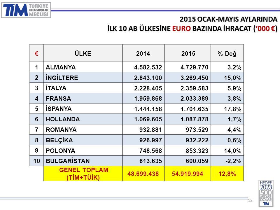 12 2015 OCAK-MAYIS AYLARINDA İLK 10 AB ÜLKESİNE EURO BAZINDA İHRACAT ('000 €) €ÜLKE2014 2015% Değ 1 ALMANYA 4.582.5324.729.7703,2% 2 İNGİLTERE 2.843.1003.269.45015,0% 3 İTALYA 2.228.4052.359.5835,9% 4 FRANSA 1.959.8682.033.3893,8% 5 İSPANYA 1.444.1581.701.63517,8% 6 HOLLANDA 1.069.6051.087.8781,7% 7 ROMANYA 932.881973.5294,4% 8 BELÇİKA 926.997932.2220,6% 9 POLONYA 748.568853.32314,0% 10 BULGARİSTAN 613.635600.059-2,2% GENEL TOPLAM (TİM+TÜİK) 48.699.43854.919.99412,8%