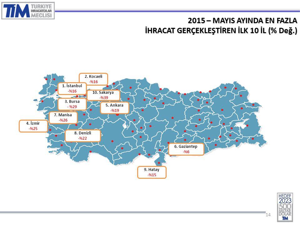 14 2015 – MAYIS AYINDA EN FAZLA İHRACAT GERÇEKLEŞTİREN İLK 10 İL (% Değ.) 2.