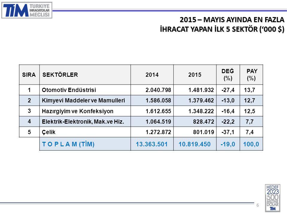 66 2015 – MAYIS AYINDA EN FAZLA İHRACAT YAPAN İLK 5 SEKTÖR ('000 $) SIRASEKTÖRLER20142015 DEĞ (%) PAY (%) 1 Otomotiv Endüstrisi2.040.7981.481.932-27,4 13,7 2 Kimyevi Maddeler ve Mamulleri1.586.0581.379.462-13,0 12,7 3 Hazırgiyim ve Konfeksiyon1.612.6551.348.222-16,4 12,5 4 Elektrik-Elektronik, Mak.ve Hiz.1.064.519828.472-22,2 7,7 5 Çelik1.272.872801.019-37,1 7,4 T O P L A M (TİM) 13.363.50110.819.450-19,0100,0