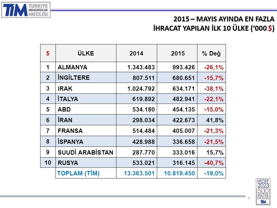 77 2015 – MAYIS AYINDA EN FAZLA İHRACAT YAPILAN İLK 10 ÜLKE ('000 $) $ÜLKE2014 2015% Değ 1 ALMANYA 1.343.483993.426-26,1% 2 İNGİLTERE 807.511680.651-15,7% 3 IRAK 1.024.792634.171-38,1% 4 İTALYA 619.892482.941-22,1% 5 ABD 534.180454.135-15,0% 6 İRAN 298.034422.67341,8% 7 FRANSA 514.484405.007-21,3% 8 İSPANYA 428.988336.658-21,5% 9 SUUDİ ARABİSTAN 287.770333.01615,7% 10 RUSYA 533.021316.145-40,7% TOPLAM (TİM) 13.363.50110.819.450-19,0%