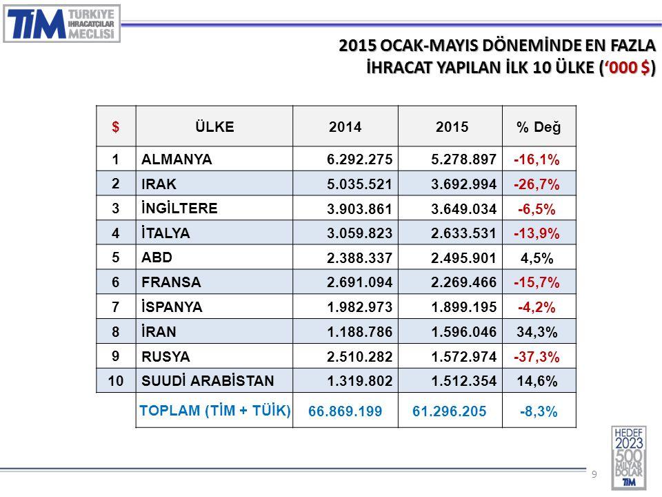 10 2015 – MAYIS AYINDA EN FAZLA İHRACAT YAPILAN İLK 5 ÜLKE GRUBU ('000 $) SIRAÜLKE GRUBU20142015 DEĞ (%) 1 Avrupa Birliği Ülkeleri 5.934.5814.644.287-21,7% 2 Orta Doğu Ülkeleri 2.697.0092.177.442-19,3% 3 Afrika Ülkeleri 1.164.8321.112.266-4,5% 4 Bağımsız Devletler Topluluğu 1.458.261985.395-32,4% 5 Kuzey Amerika Serbest Ticaret 623.516526.618-15,5% T O P L A M (TİM) 13.363.50110.819.450-19,0%