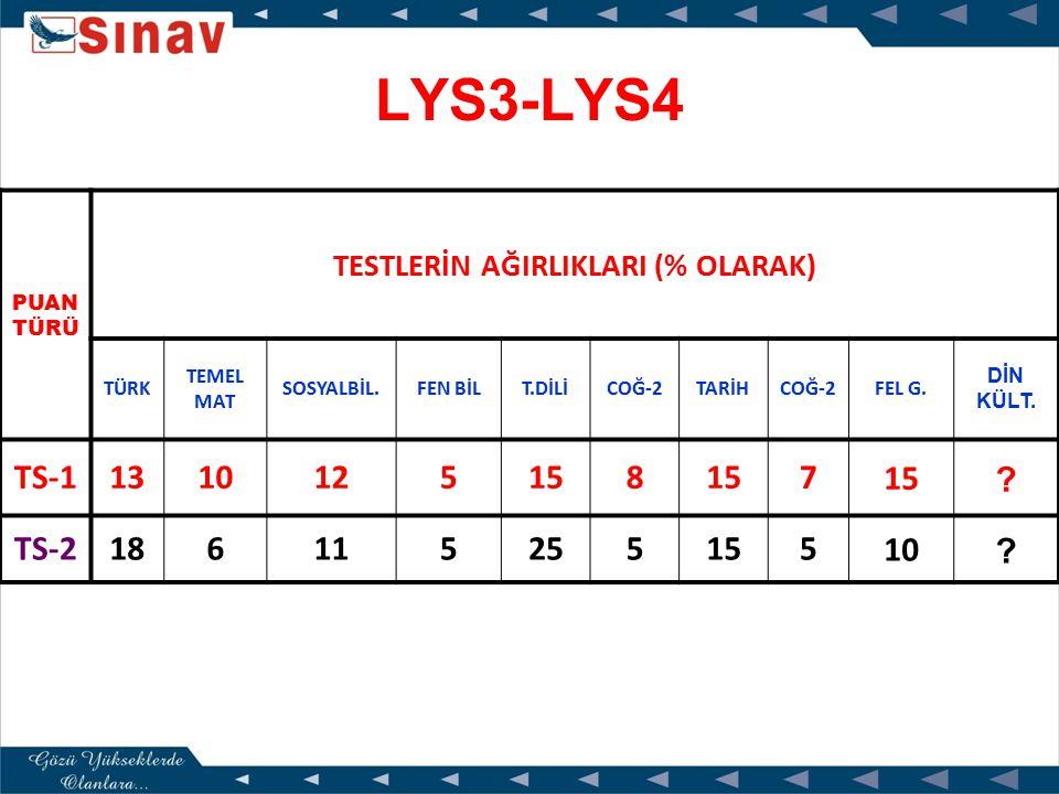LYS1-LYS3 PUAN TÜRÜ TESTLERİN AĞIRLIKLARI (% OLARAK) TÜRKTEMEL MATSOSYAL BİL.FEN BİL.MAT.GEO.T.DİLİCOĞ-1 TM-1 1416552510187 TM-2 14 75228 8 TM-3 1510