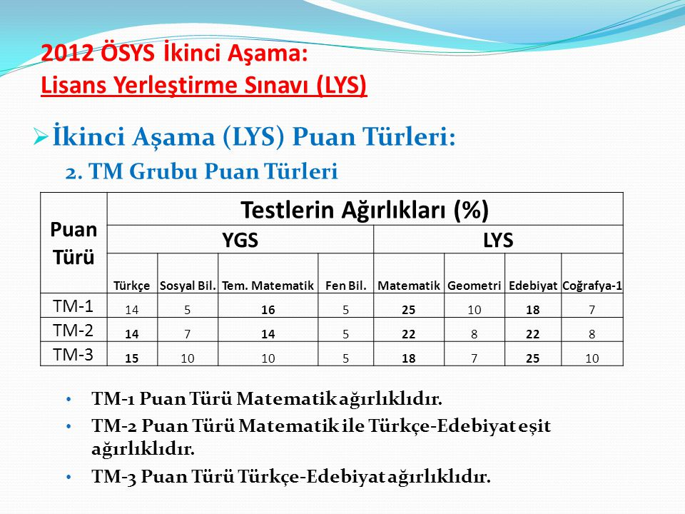 2012 ÖSYS İkinci Aşama: Lisans Yerleştirme Sınavı (LYS)  İkinci Aşama (LYS) Puan Türleri: 2. TM Grubu Puan Türleri TM-1 Puan Türü Matematik ağırlıklı