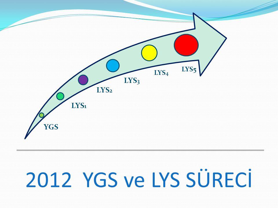YGS LYS 1 LYS 2 LYS 3 LYS 4 2012 YGS ve LYS SÜRECİ LYS5