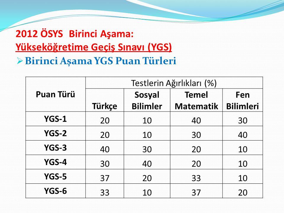 2012 ÖSYS Birinci Aşama: Yükseköğretime Geçiş Sınavı (YGS)  Birinci Aşama YGS Puan Türleri Puan Türü Testlerin Ağırlıkları (%) Türkçe Sosyal Bilimler Temel Matematik Fen Bilimleri YGS-1 20104030 YGS-2 20103040 YGS-3 40302010 YGS-4 30402010 YGS-5 37203310 YGS-6 33103720