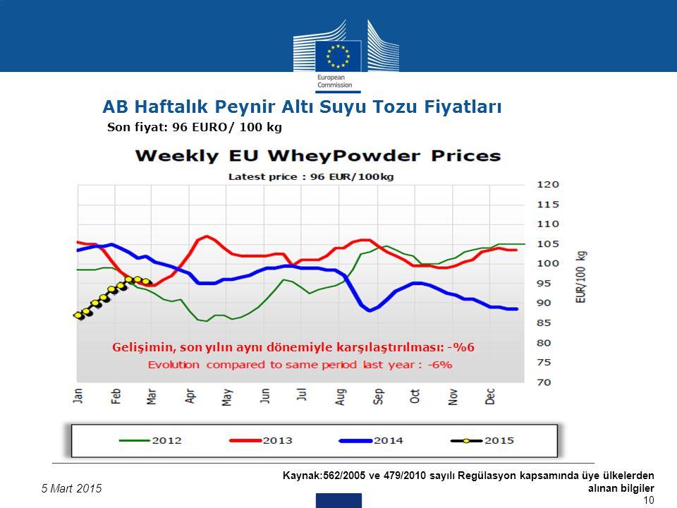 Kaynak:562/2005 ve 479/2010 sayılı Regülasyon kapsamında üye ülkelerden alınan bilgiler 10 5 Mart 2015 AB Haftalık Peynir Altı Suyu Tozu Fiyatları Son fiyat: 96 EURO/ 100 kg Gelişimin, son yılın aynı dönemiyle karşılaştırılması: -%6