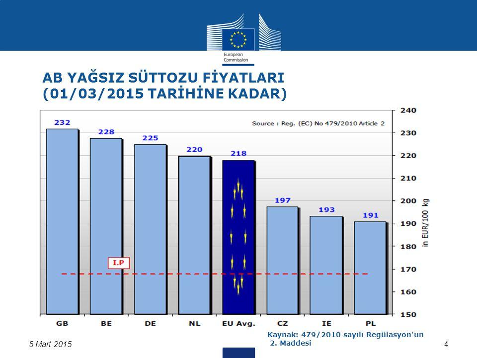 5 Mart 20155 AB Haftalık Tereyağı Fiyatları Kaynak:562/2005 ve 479/2010 sayılı Regülasyon kapsamında üye ülkelerden alınan bilgiler Son Fiyat: 328 Euro/ 100 kg Gelişimin, son yılın aynı dönemiyle karşılaştırılması: -%10