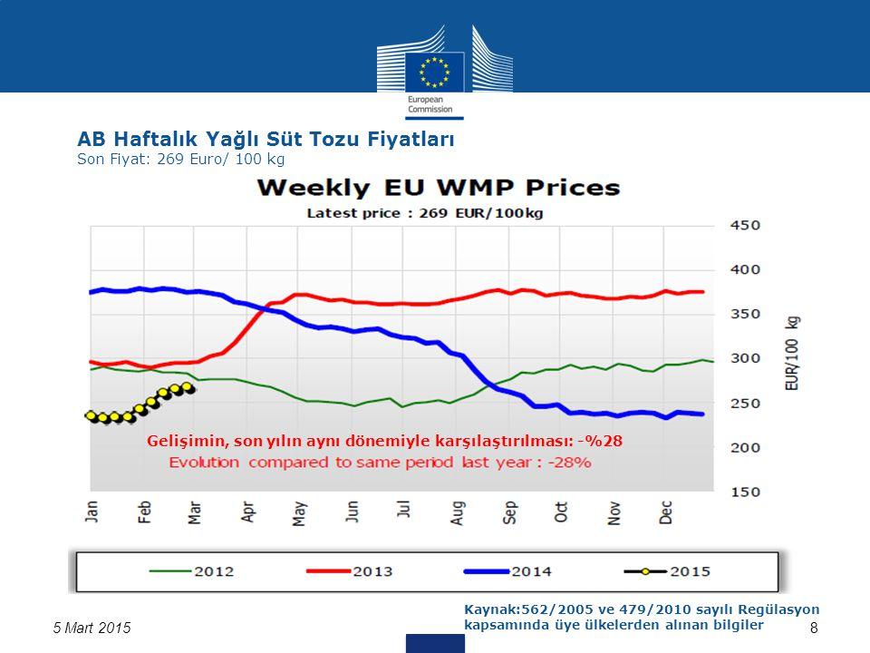 5 Mart 20158 AB Haftalık Yağlı Süt Tozu Fiyatları Son Fiyat: 269 Euro/ 100 kg Kaynak:562/2005 ve 479/2010 sayılı Regülasyon kapsamında üye ülkelerden alınan bilgiler Gelişimin, son yılın aynı dönemiyle karşılaştırılması: -%28