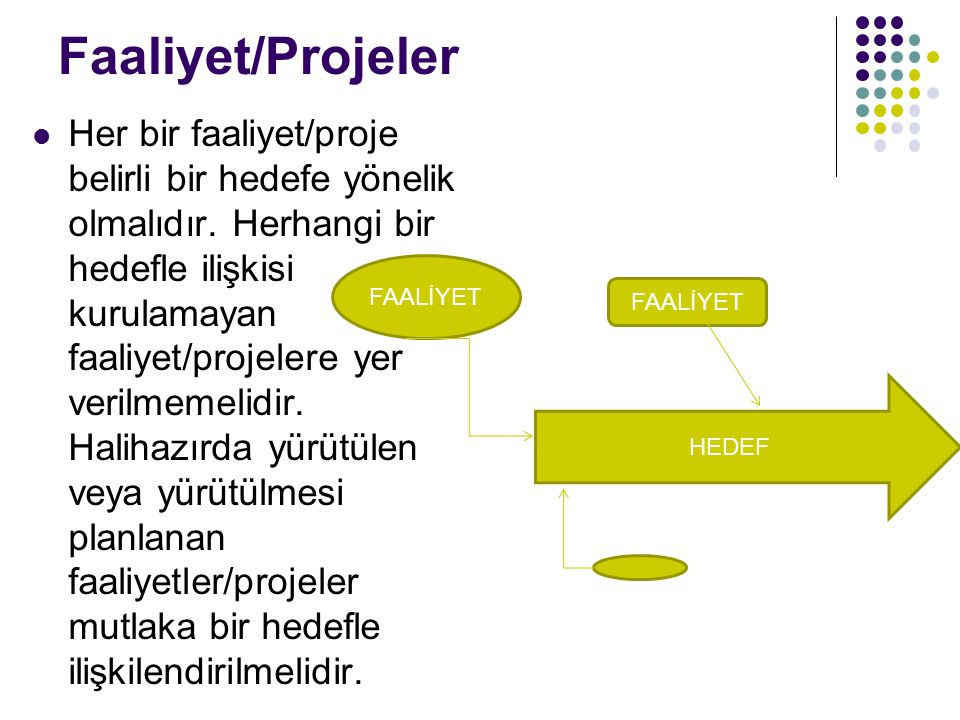 Faaliyet/Projeler Her bir faaliyet/proje belirli bir hedefe yönelik olmalıdır. Herhangi bir hedefle ilişkisi kurulamayan faaliyet/projelere yer verilm