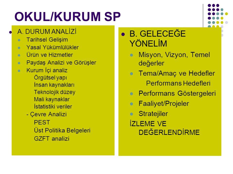 OKUL/KURUM SP B. GELECEĞE YÖNELİM Misyon, Vizyon, Temel değerler Tema/Amaç ve Hedefler Performans Hedefleri Performans Göstergeleri Faaliyet/Projeler