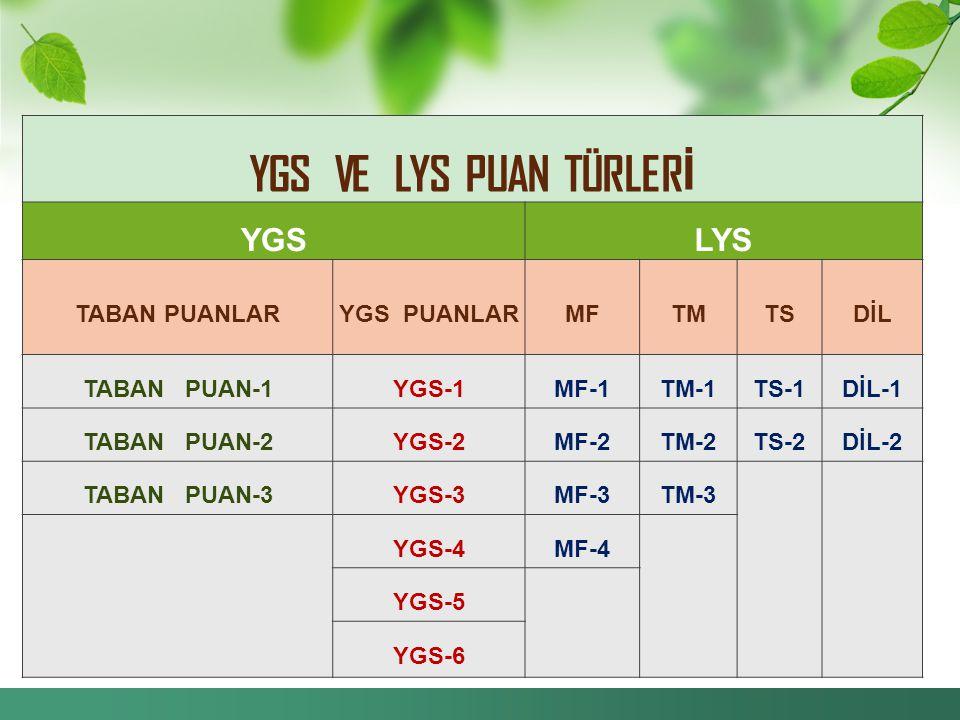 YGS VE LYS PUAN TÜRLER İ YGSLYS TABAN PUANLARYGS PUANLARMFTMTSDİL TABAN PUAN-1YGS-1MF-1TM-1TS-1DİL-1 TABAN PUAN-2YGS-2MF-2TM-2TS-2DİL-2 TABAN PUAN-3YGS-3MF-3TM-3 YGS-4MF-4 YGS-5 YGS-6