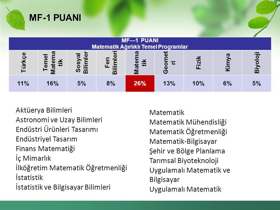 MF—1 PUANI Matematik Ağırlıklı Temel Programlar Türkçe Temel Matema tik Sosyal Bilimler Fen Bilimleri Matema tik Geomet ri Fizik Kimya Biyoloji 11%16%5%8%26%13%10%6%5% Aktüerya Bilimleri Astronomi ve Uzay Bilimleri Endüstri Ürünleri Tasarımı Endüstriyel Tasarım Finans Matematiği İç Mimarlık İlköğretim Matematik Öğretmenliği İstatistik İstatistik ve Bilgisayar Bilimleri Matematik Matematik Mühendisliği Matematik Öğretmenliği Matematik-Bilgisayar Şehir ve Bölge Planlama Tarımsal Biyoteknoloji Uygulamalı Matematik ve Bilgisayar Uygulamalı Matematik MF-1 PUANI