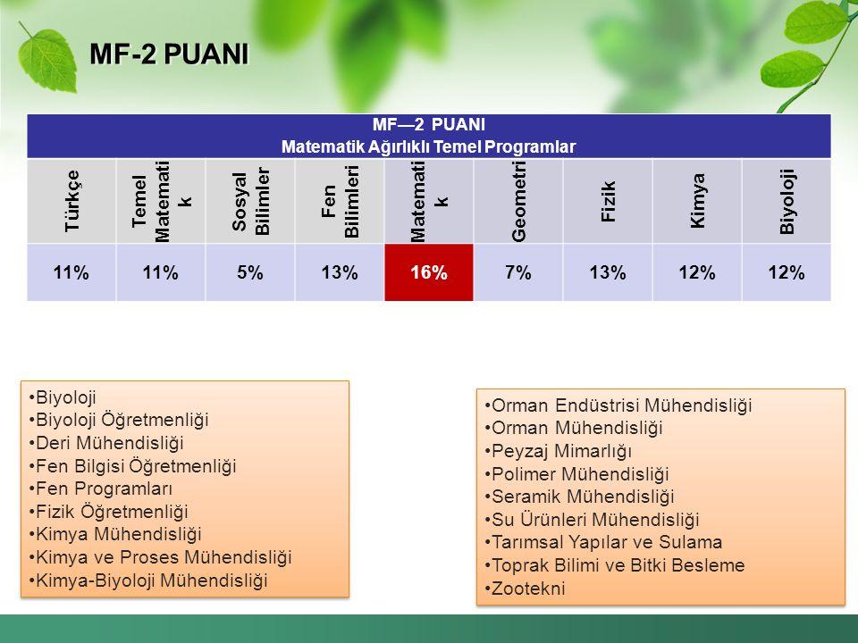 MF-2 PUANI Biyoloji Biyoloji Öğretmenliği Deri Mühendisliği Fen Bilgisi Öğretmenliği Fen Programları Fizik Öğretmenliği Kimya Mühendisliği Kimya ve Proses Mühendisliği Kimya-Biyoloji Mühendisliği Biyoloji Biyoloji Öğretmenliği Deri Mühendisliği Fen Bilgisi Öğretmenliği Fen Programları Fizik Öğretmenliği Kimya Mühendisliği Kimya ve Proses Mühendisliği Kimya-Biyoloji Mühendisliği Orman Endüstrisi Mühendisliği Orman Mühendisliği Peyzaj Mimarlığı Polimer Mühendisliği Seramik Mühendisliği Su Ürünleri Mühendisliği Tarımsal Yapılar ve Sulama Toprak Bilimi ve Bitki Besleme Zootekni Orman Endüstrisi Mühendisliği Orman Mühendisliği Peyzaj Mimarlığı Polimer Mühendisliği Seramik Mühendisliği Su Ürünleri Mühendisliği Tarımsal Yapılar ve Sulama Toprak Bilimi ve Bitki Besleme Zootekni MF—2 PUANI Matematik Ağırlıklı Temel Programlar Türkçe Temel Matemati k Sosyal Bilimler Fen Bilimleri Matemati k Geometri Fizik Kimya Biyoloji 11% 5%13%16%7%13%12%