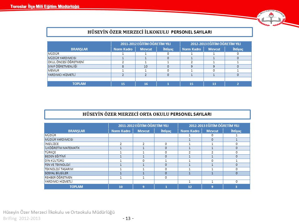 Toroslar İlçe Mili Eğitim Müdürlüğü HÜSEYİN ÖZER MERZECİ İLKOKULU PERSONEL SAYILARI Hüseyin Özer Merzeci İlkokulu ve Ortaokulu Müdürlüğü Brifing 2012-