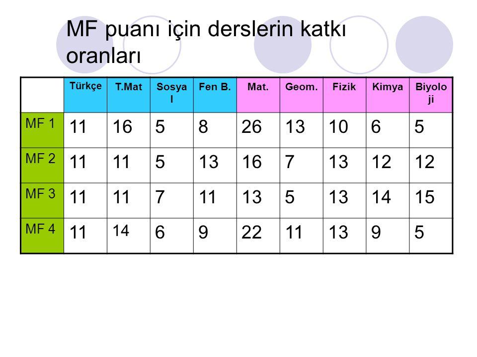 MF puanı için derslerin katkı oranları Türkçe T.MatSosya l Fen B.Mat.Geom.FizikKimyaBiyolo ji MF 1 11165826131065 MF 2 11 5131671312 MF 3 11 7 135 141