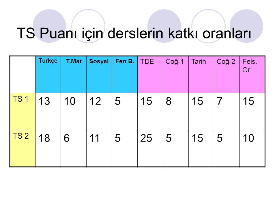 TS Puanı için derslerin katkı oranları Türkçe T.MatSosyalFen B. TDECoğ-1TarihCoğ-2Fels. Gr. TS 1 1310125158 7 TS 2 18611525515510