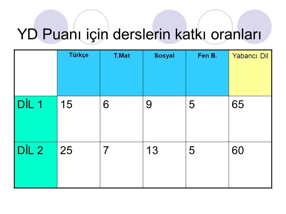 YD Puanı için derslerin katkı oranları Türkçe T.MatSosyalFen B. Yabancı Dil DİL 11569565 DİL 225713560