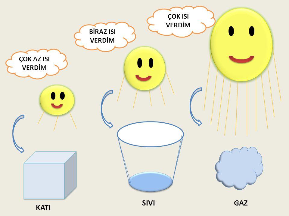 2.Hal Değişimi Maddeler katı, sıvı ve gaz olmak üzere üç halde bulunur.