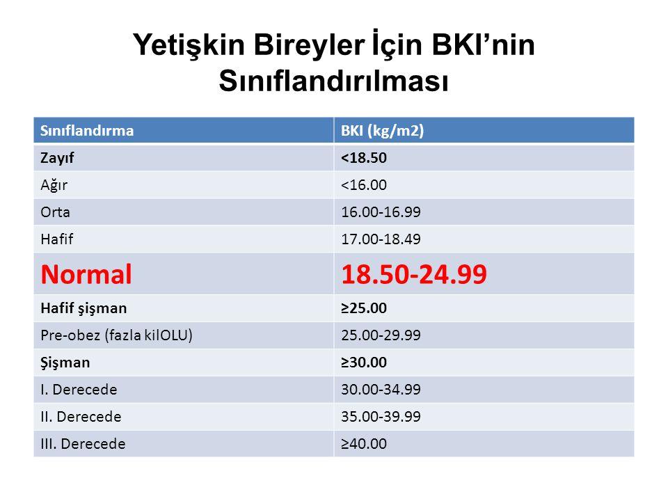 Yetişkin Bireyler İçin BKI'nin Sınıflandırılması SınıflandırmaBKI (kg/m2) Zayıf<18.50 Ağır<16.00 Orta16.00-16.99 Hafif17.00-18.49 Normal18.50-24.99 Ha