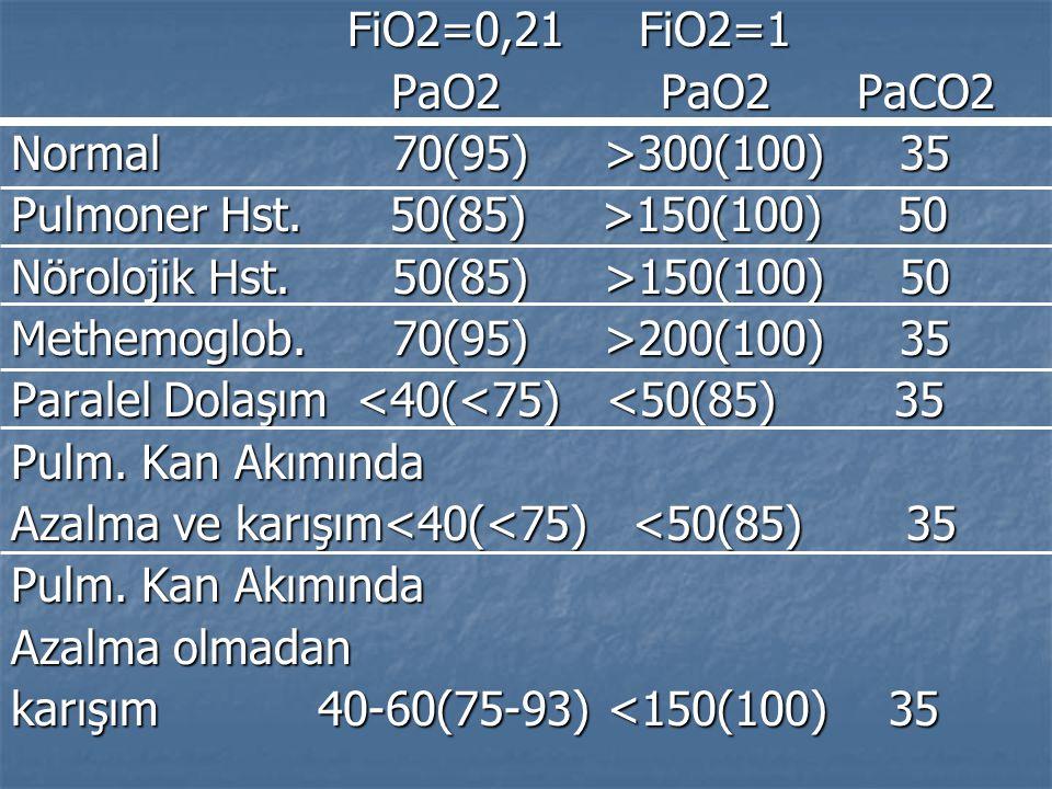FiO2=0,21 FiO2=1 FiO2=0,21 FiO2=1 PaO2 PaO2 PaCO2 PaO2 PaO2 PaCO2 Normal 70(95) >300(100) 35 Pulmoner Hst. 50(85) >150(100) 50 Nörolojik Hst. 50(85) >
