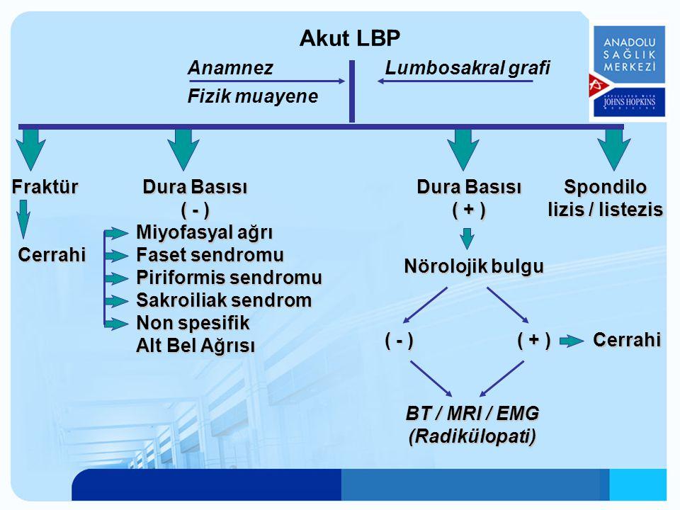Anamnez Fizik muayene Lumbosakral grafi Fraktür Cerrahi Dura Basısı ( - ) Miyofasyal ağrı Faset sendromu Piriformis sendromu Sakroiliak sendrom Non sp