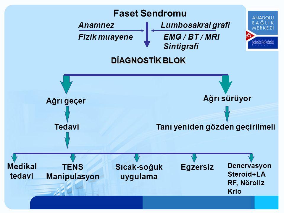 Anamnez Fizik muayene Lumbosakral grafi EMG / BT / MRI Sintigrafi DİAGNOSTİK BLOK Ağrı geçer Ağrı sürüyor TedaviTanı yeniden gözden geçirilmeli Medika