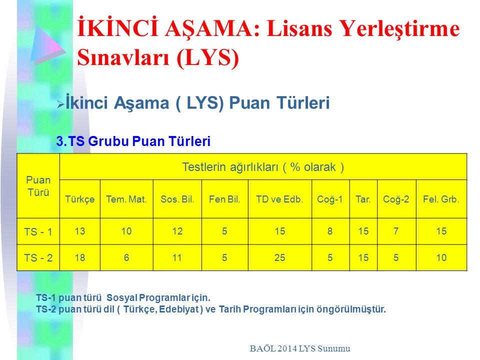 BAÖL 2014 LYS Sunumu İKİNCİ AŞAMA: Lisans Yerleştirme Sınavları (LYS) Puan Türü Testlerin ağırlıkları ( % olarak ) TürkçeTem. Mat.Sos. Bil.Fen Bil.TD