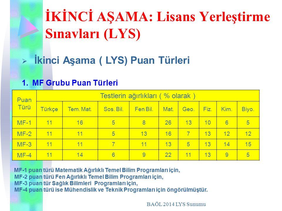 BAÖL 2014 LYS Sunumu İKİNCİ AŞAMA: Lisans Yerleştirme Sınavları (LYS) Puan Türü Testlerin ağırlıkları ( % olarak ) TürkçeTem. Mat.Sos. Bil.Fen Bil.Mat