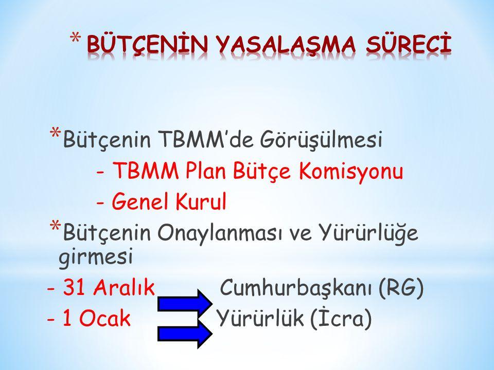 * Bütçenin TBMM'de Görüşülmesi - TBMM Plan Bütçe Komisyonu - Genel Kurul * Bütçenin Onaylanması ve Yürürlüğe girmesi - 31 Aralık Cumhurbaşkanı (RG) - 1 Ocak Yürürlük (İcra)
