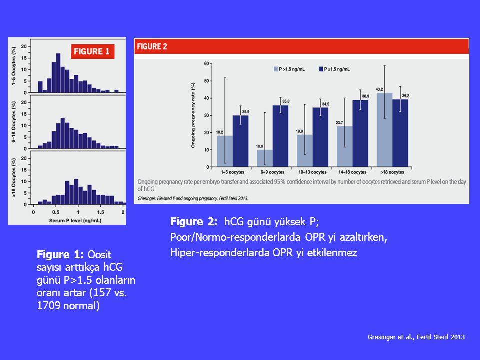 Figure 1: Oosit sayısı arttıkça hCG günü P>1.5 olanların oranı artar (157 vs. 1709 normal) Figure 2: hCG günü yüksek P; Poor/Normo-responderlarda OPR