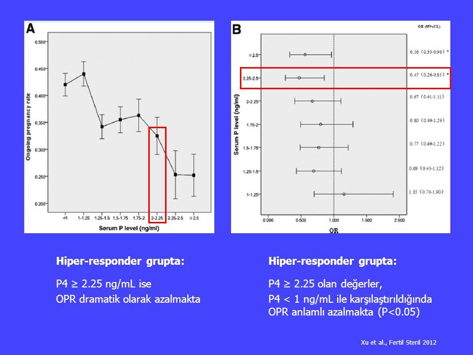 Hiper-responder grupta: P4 ≥ 2.25 ng/mL ise OPR dramatik olarak azalmakta Hiper-responder grupta: P4 ≥ 2.25 olan değerler, P4 < 1 ng/mL ile karşılaştı