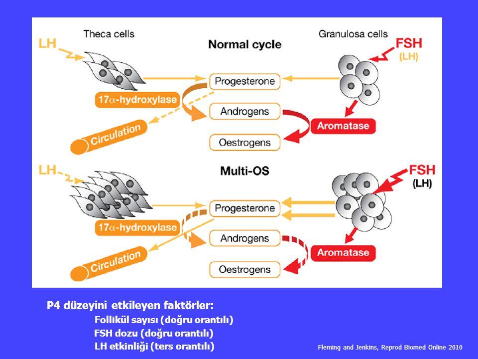 P4 düzeyini etkileyen faktörler: Follikül sayısı (doğru orantılı) FSH dozu (doğru orantılı) LH etkinliği (ters orantılı) Fleming and Jenkins, Reprod B