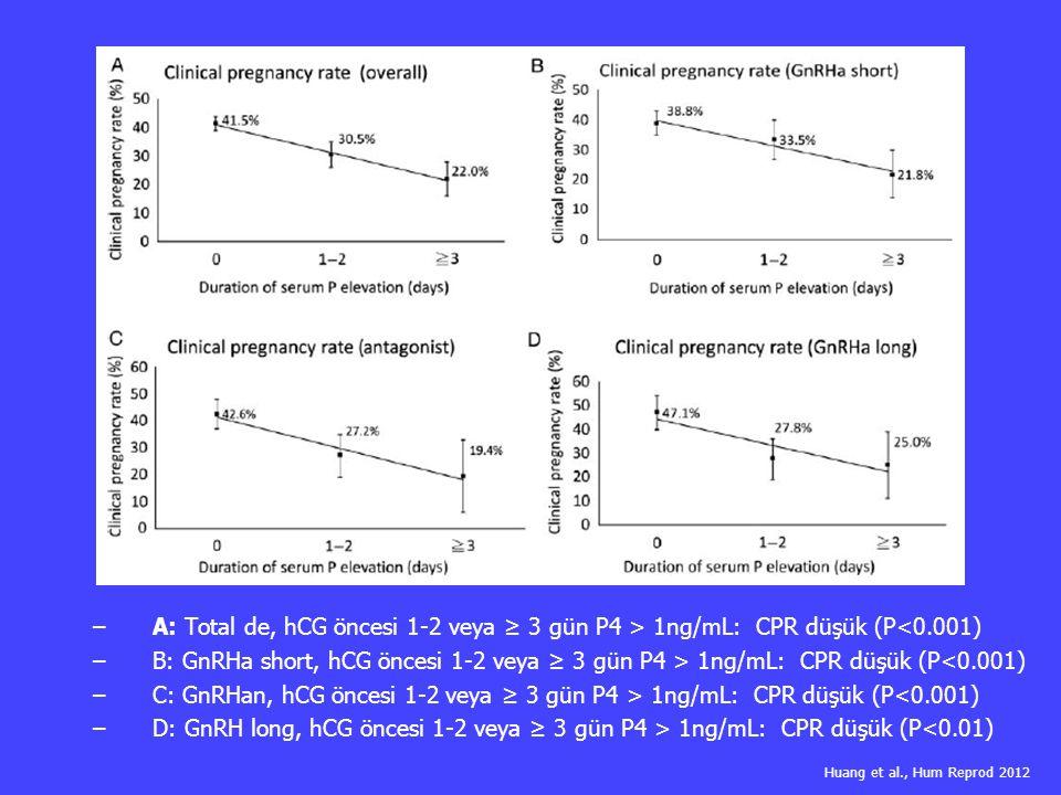 – –A: Total de, hCG öncesi 1-2 veya ≥ 3 gün P4 > 1ng/mL: CPR düşük (P<0.001) – –B: GnRHa short, hCG öncesi 1-2 veya ≥ 3 gün P4 > 1ng/mL: CPR düşük (P<