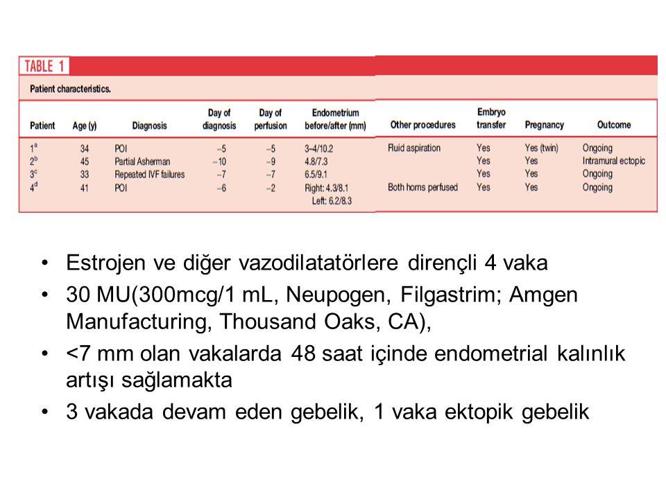 Estrojen ve diğer vazodilatatörlere dirençli 4 vaka 30 MU(300mcg/1 mL, Neupogen, Filgastrim; Amgen Manufacturing, Thousand Oaks, CA), <7 mm olan vakal