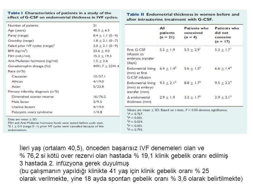 İleri yaş (ortalam 40,5), önceden başarısız IVF denemeleri olan ve % 76,2 si kötü over rezervi olan hastada % 19,1 klinik gebelik oranı edilmiş 3 hast