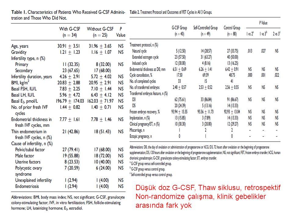 Düşük doz G-CSF, Thaw siklusu, retrospektif Non-randomize çalışma, klinik gebelikler arasında fark yok