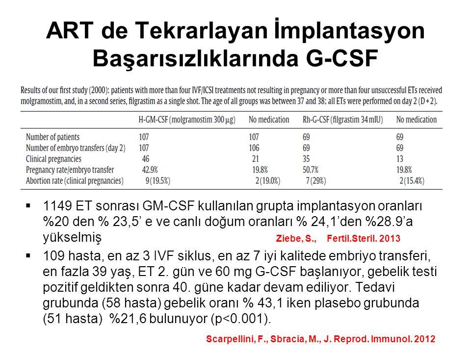 ART de Tekrarlayan İmplantasyon Başarısızlıklarında G-CSF  1149 ET sonrası GM-CSF kullanılan grupta implantasyon oranları %20 den % 23,5' e ve canlı