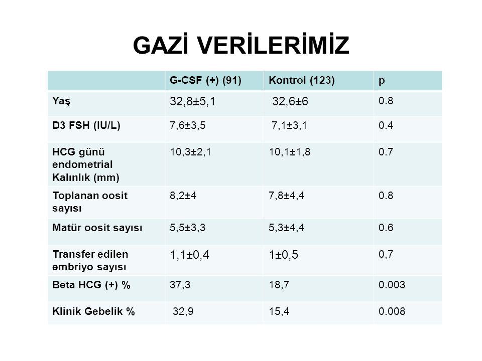 GAZİ VERİLERİMİZ G-CSF (+) (91)Kontrol (123)p Yaş 32,8±5,1 32,6±6 0.8 D3 FSH (IU/L)7,6±3,5 7,1±3,10.4 HCG günü endometrial Kalınlık (mm) 10,3±2,110,1±