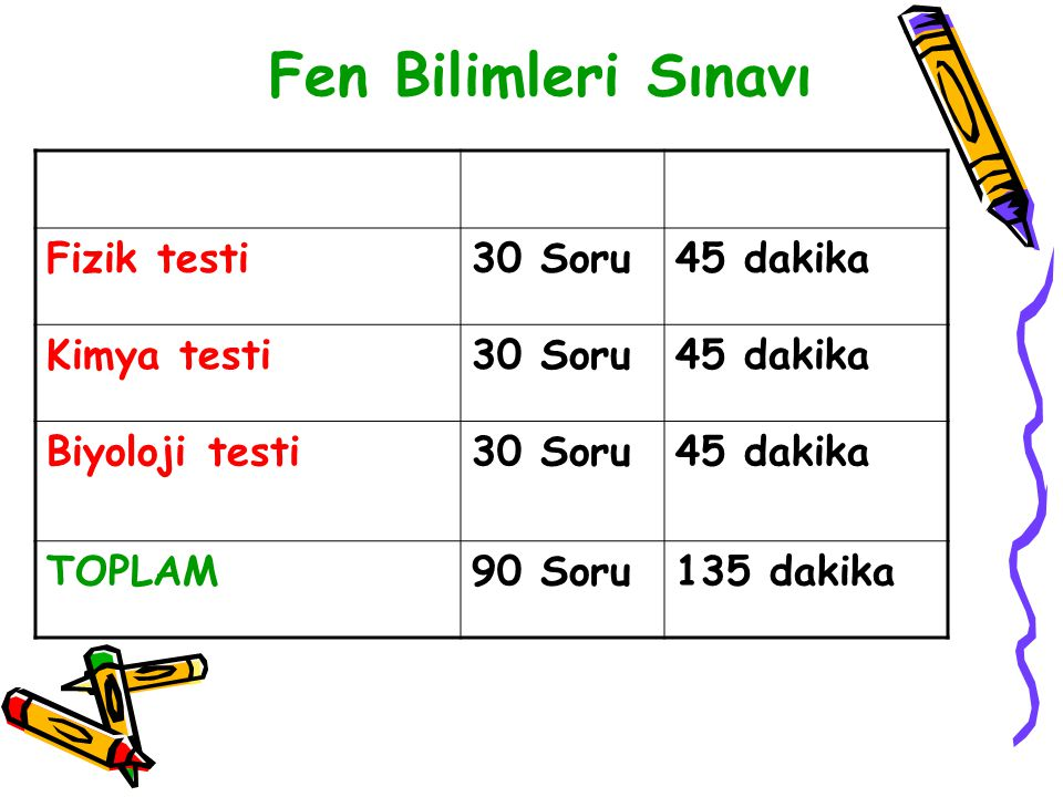 Fen Bilimleri Sınavı Fizik testi30 Soru45 dakika Kimya testi30 Soru45 dakika Biyoloji testi30 Soru45 dakika TOPLAM90 Soru135 dakika