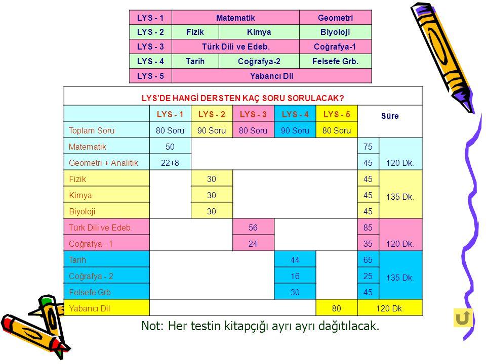 LYS - 1MatematikGeometri LYS - 2FizikKimyaBiyoloji LYS - 3Türk Dili ve Edeb.Coğrafya-1 LYS - 4TarihCoğrafya-2Felsefe Grb. LYS - 5Yabancı Dil Not: Her
