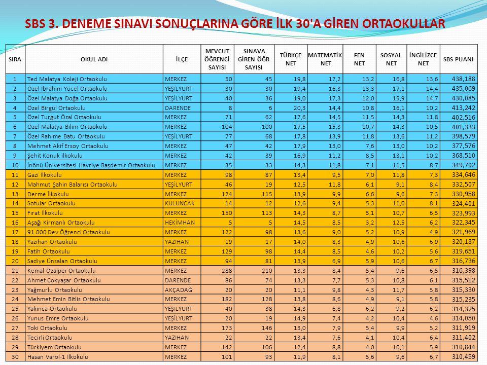 SBS 3.