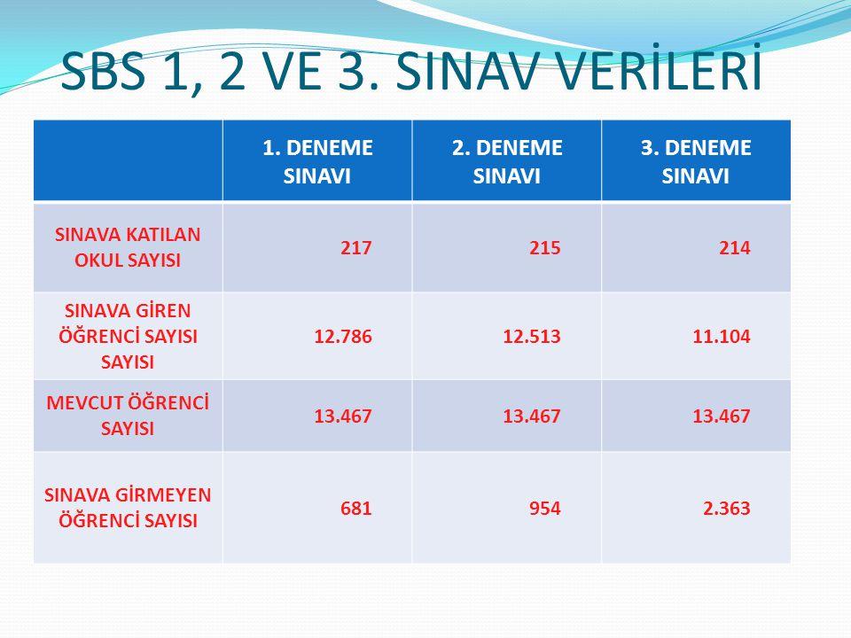 1, 2 VE 3.SINAV OKUL İSTATİSTİĞİ-8 Okul Adı İlçe 1.SBS Puanı 2.