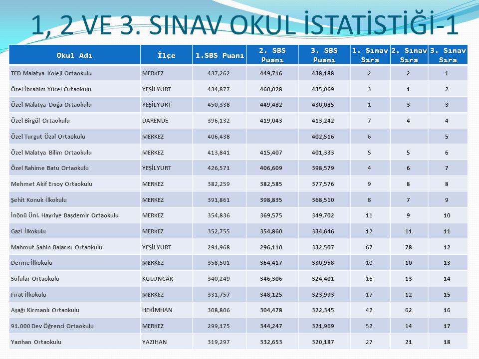 1, 2 VE 3.SINAV OKUL İSTATİSTİĞİ-1 Okul Adı İlçe 1.SBS Puanı 2.