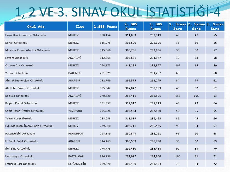 1, 2 VE 3.SINAV OKUL İSTATİSTİĞİ-4 Okul Adı İlçe 1.SBS Puanı 2.