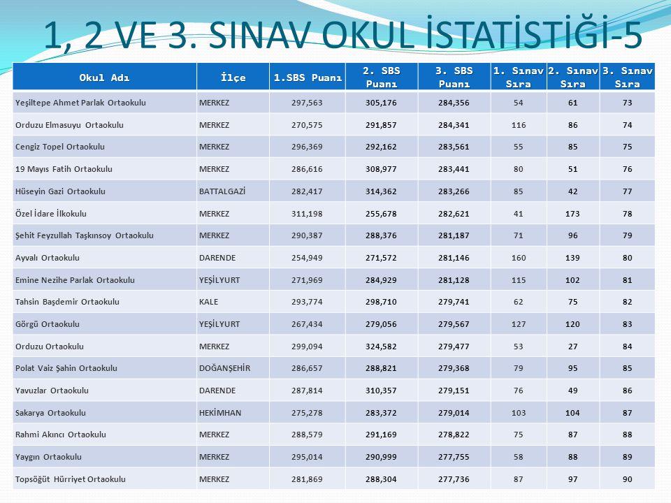 1, 2 VE 3.SINAV OKUL İSTATİSTİĞİ-5 Okul Adı İlçe 1.SBS Puanı 2.