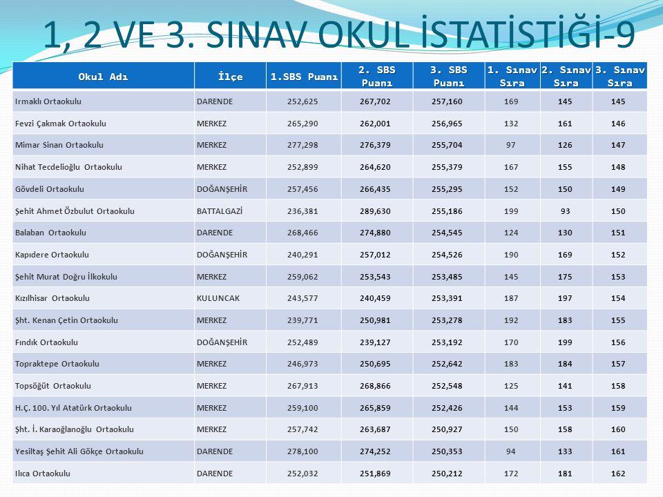 1, 2 VE 3.SINAV OKUL İSTATİSTİĞİ-9 Okul Adı İlçe 1.SBS Puanı 2.