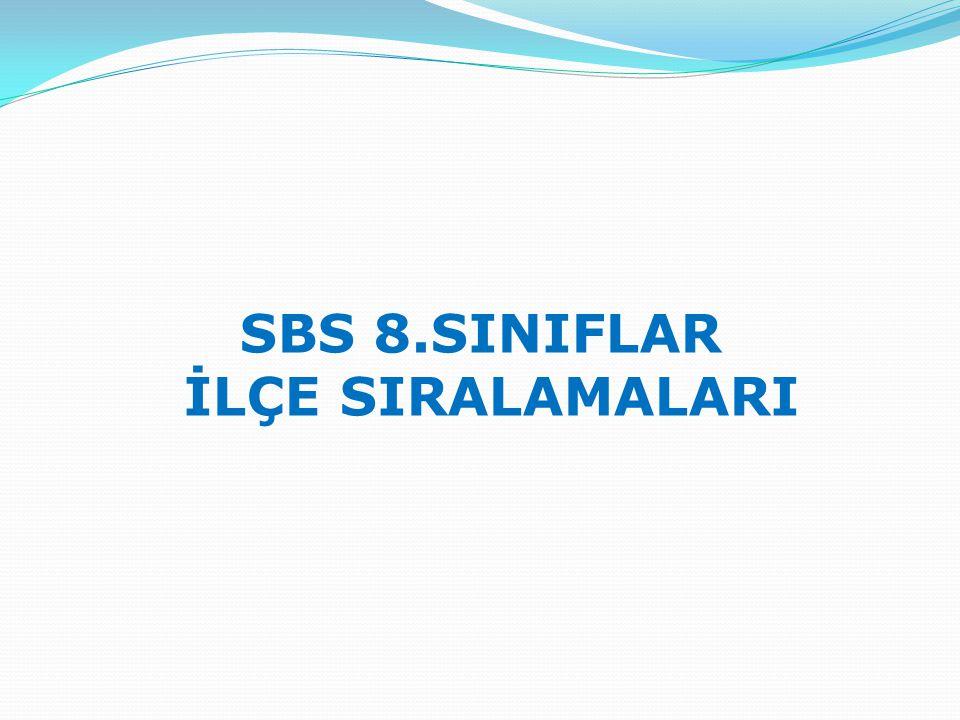 3.SBS SINAVI İLÇE SIRALAMASI DERSLER TürkçeMatematik Fen ve Teknoloji Sosyal Bilgiler İngilizceToplam SBS SORU SAYISI 2320 17100 Sıraİlçe ÖĞR.