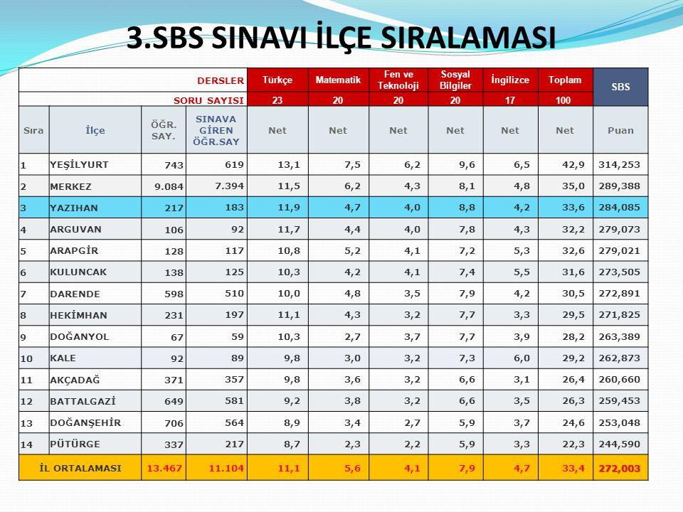 1, 2 VE 3.SINAV OKUL İSTATİSTİĞİ-12 Okul Adı İlçe 1.SBS Puanı 2.